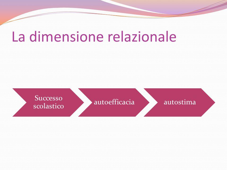 La dimensione relazionale Successo scolastico autoefficaciaautostima