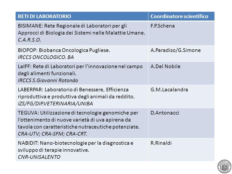RETI DI LABORATORIOCoordinatore scientifico BISIMANE: Rete Regionale di Laboratori per gli Approcci di Biologia dei Sistemi nelle Malattie Umane. C.A.