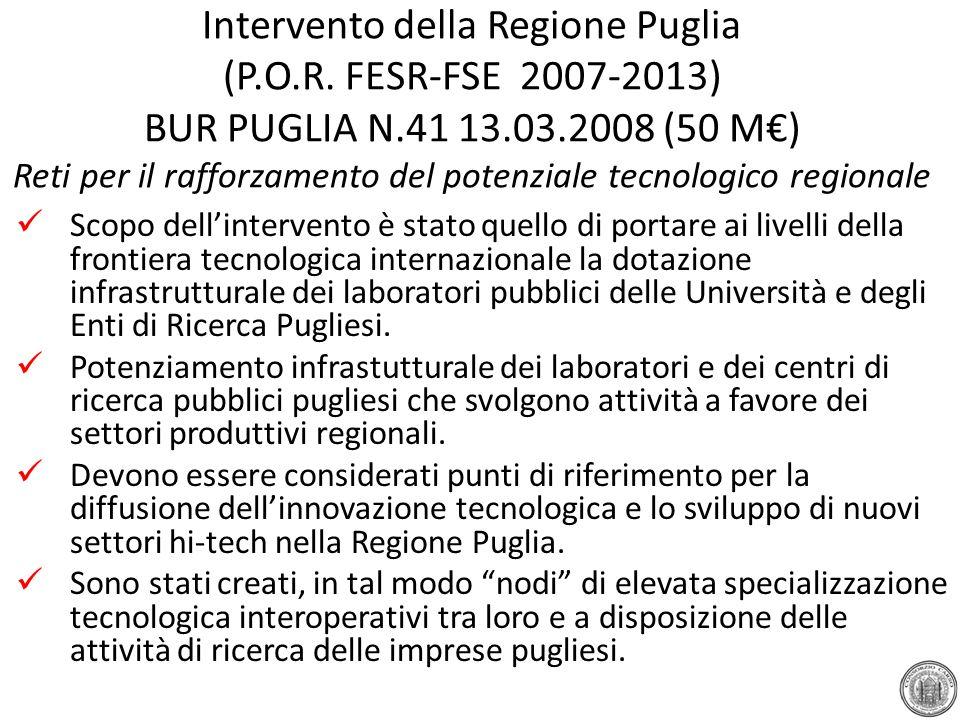 Intervento della Regione Puglia (P.O.R. FESR-FSE 2007-2013) BUR PUGLIA N.41 13.03.2008 (50 M€) Reti per il rafforzamento del potenziale tecnologico re