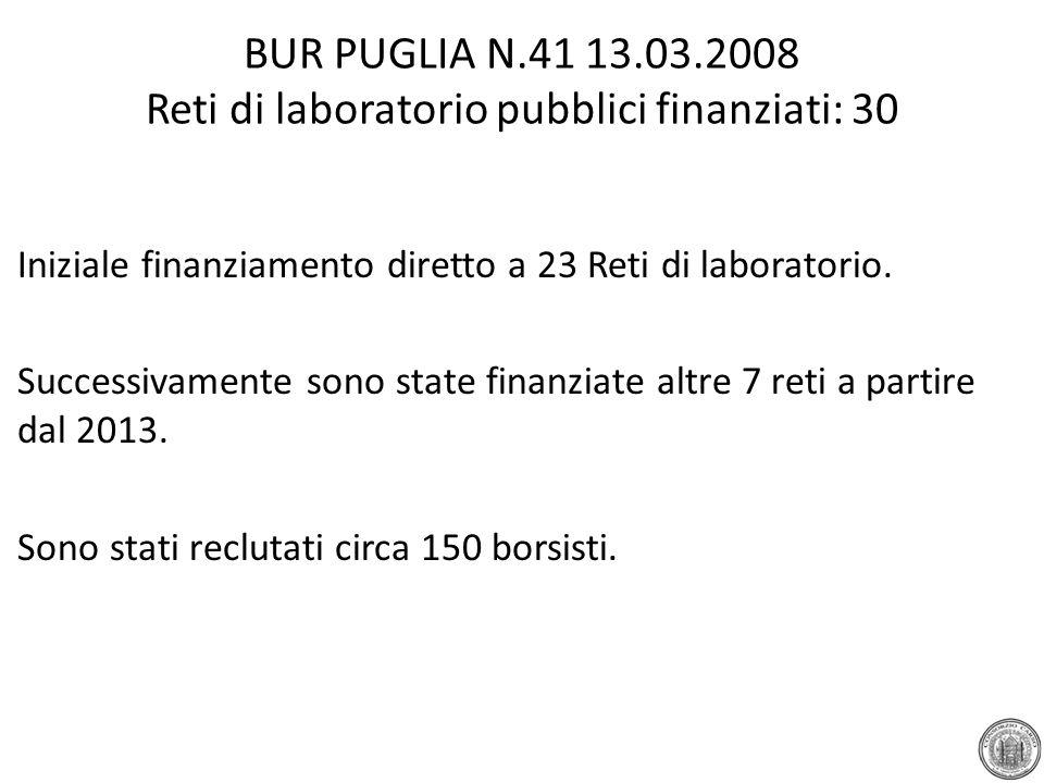 BUR PUGLIA N.41 13.03.2008 Reti di laboratorio pubblici finanziati: 30 Iniziale finanziamento diretto a 23 Reti di laboratorio. Successivamente sono s
