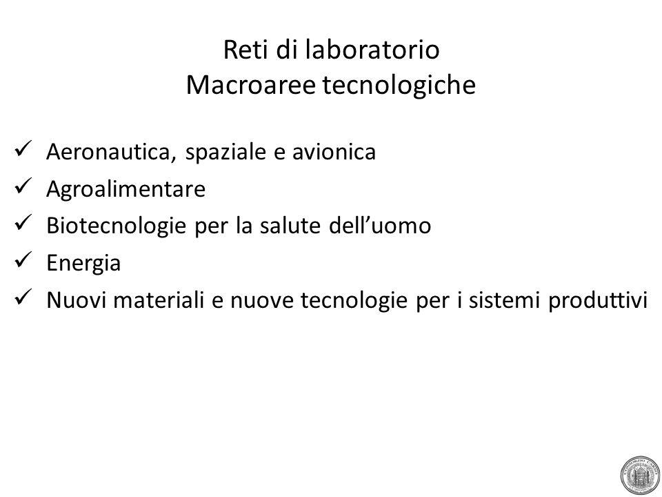 Reti di laboratorio Macroaree tecnologiche Aeronautica, spaziale e avionica Agroalimentare Biotecnologie per la salute dell'uomo Energia Nuovi materiali e nuove tecnologie per i sistemi produttivi