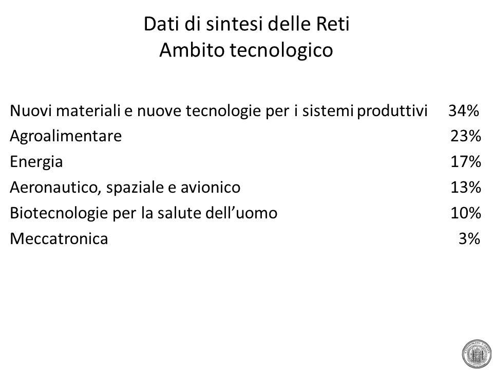 Dati di sintesi delle Reti Ambito tecnologico Nuovi materiali e nuove tecnologie per i sistemi produttivi 34% Agroalimentare23% Energia 17% Aeronautic