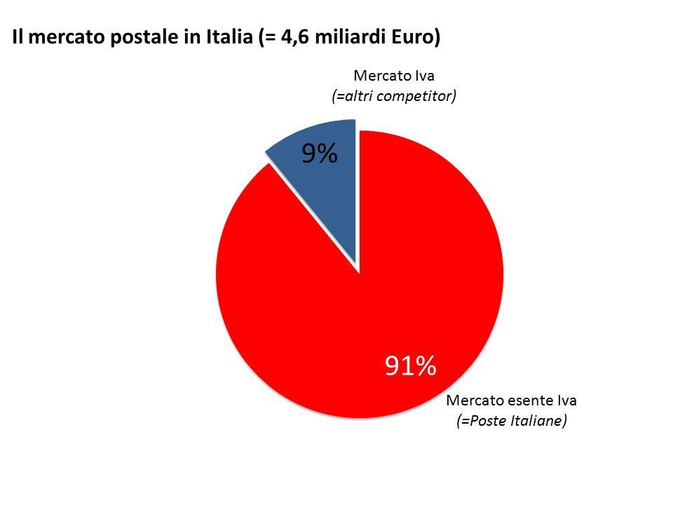 Il mercato postale in Italia (= 4,6 miliardi Euro) Mercato esente Iva (=Poste Italiane) Mercato Iva (=altri competitor)