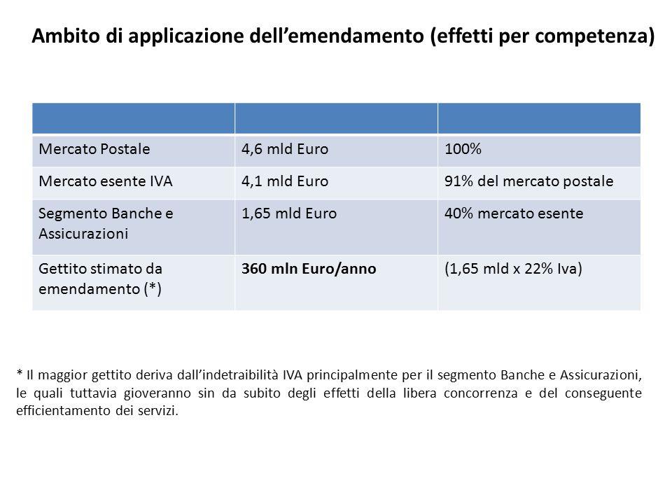 Ambito di applicazione dell'emendamento (effetti per competenza) Mercato Postale4,6 mld Euro100% Mercato esente IVA4,1 mld Euro91% del mercato postale Segmento Banche e Assicurazioni 1,65 mld Euro40% mercato esente Gettito stimato da emendamento (*) 360 mln Euro/anno(1,65 mld x 22% Iva) * Il maggior gettito deriva dall'indetraibilità IVA principalmente per il segmento Banche e Assicurazioni, le quali tuttavia gioveranno sin da subito degli effetti della libera concorrenza e del conseguente efficientamento dei servizi.