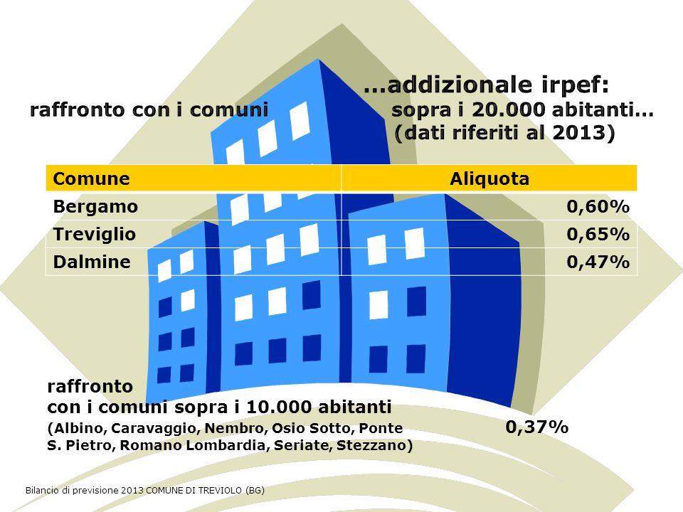 Il concorso dello Stato alle spese correnti Lo Stato trasferisce € 269.627,35 (importo comprensivo del meccanismo del fondo di riequilibrio, entrata registrata al TITOLO I) Pari al 4,65% del totale delle spese correnti Bilancio di previsione 2013 COMUNE DI TREVIOLO (BG)