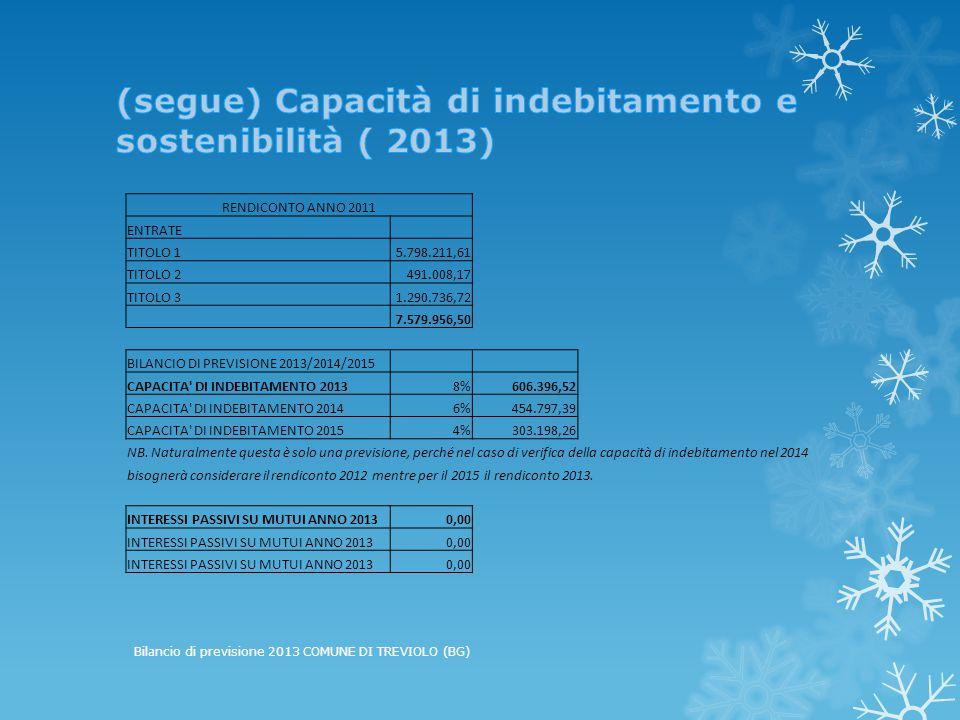 RENDICONTO ANNO 2011 ENTRATE TITOLO 15.798.211,61 TITOLO 2491.008,17 TITOLO 31.290.736,72 7.579.956,50 BILANCIO DI PREVISIONE 2013/2014/2015 CAPACITA DI INDEBITAMENTO 20138%606.396,52 CAPACITA DI INDEBITAMENTO 20146%454.797,39 CAPACITA DI INDEBITAMENTO 20154%303.198,26 NB.
