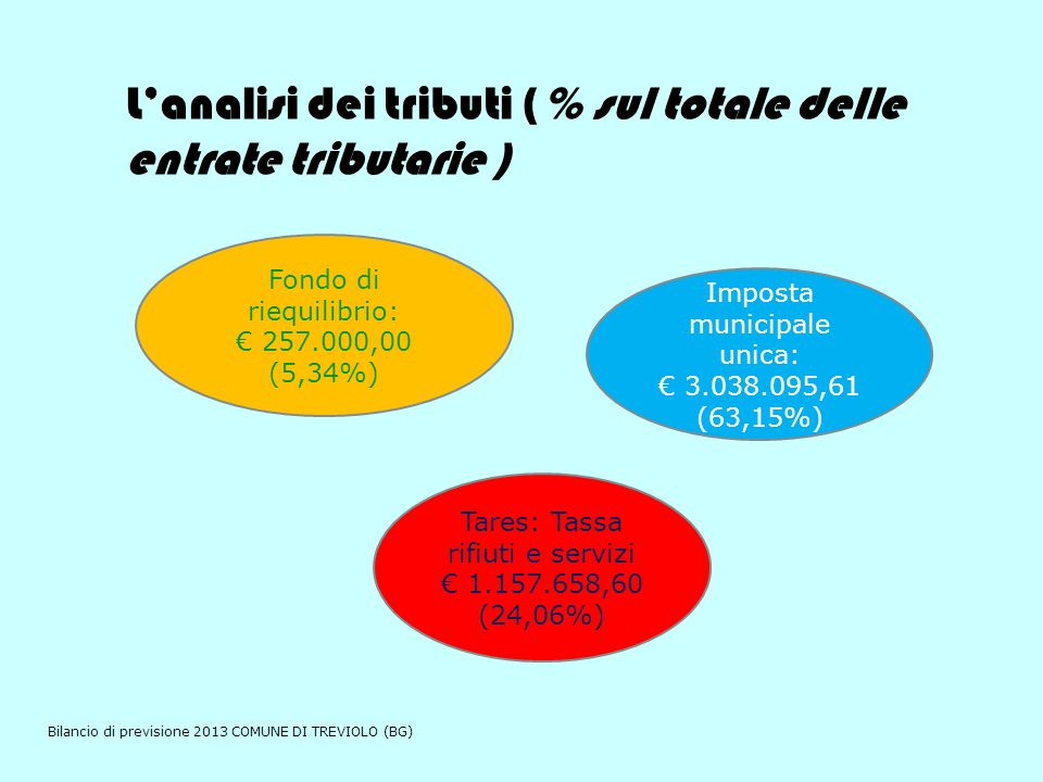 L'analisi dei tributi (% sul totale delle entrate tributarie ) Imposta municipale unica: € 3.038.095,61 (63,15%) Tares: Tassa rifiuti e servizi € 1.157.658,60 (24,06%) Fondo di riequilibrio: € 257.000,00 (5,34%) Bilancio di previsione 2013 COMUNE DI TREVIOLO (BG)