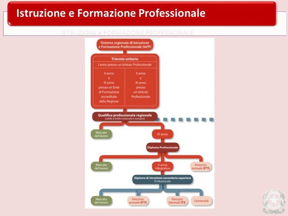 ISTRUZIONE e FORMAZIONE PROFESSIONALE Istruzione e Formazione Professionale