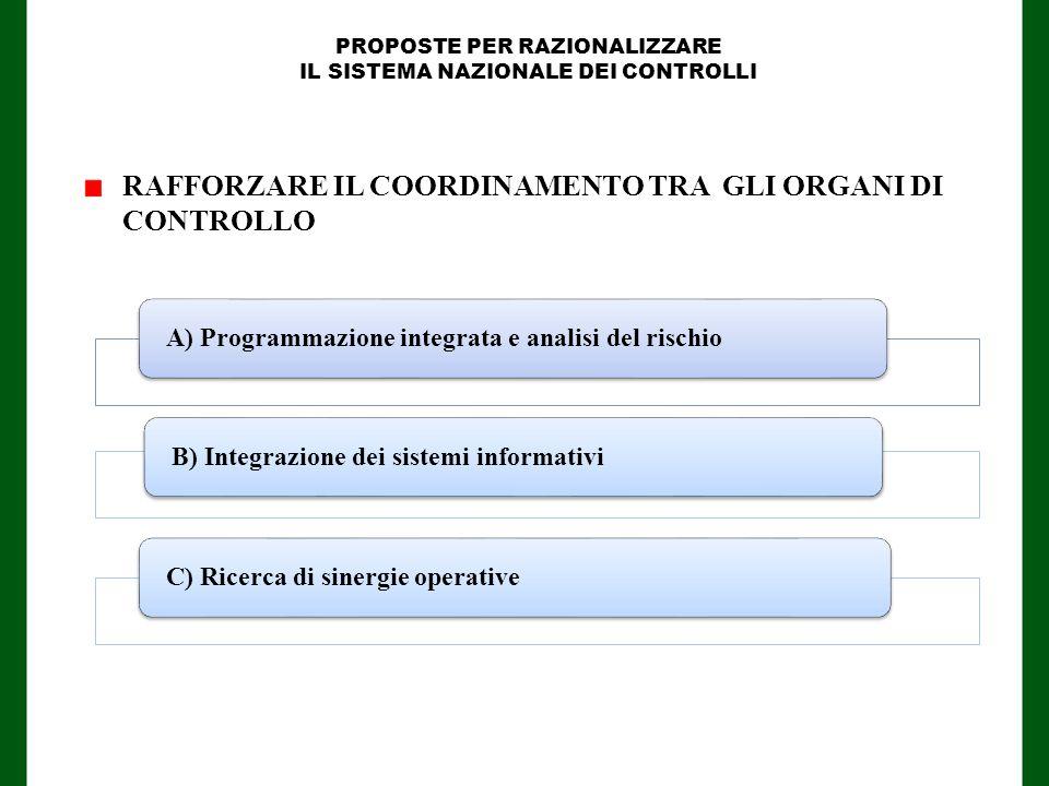 RAFFORZARE IL COORDINAMENTO TRA GLI ORGANI DI CONTROLLO A) Programmazione integrata e analisi del rischioB) Integrazione dei sistemi informativiC) Ric