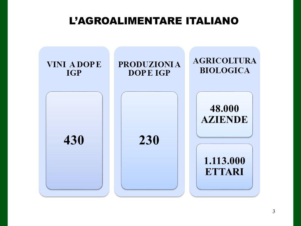 VINI A DOP E IGP 430 PRODUZIONI A DOP E IGP 230 AGRICOLTURA BIOLOGICA 48.000 AZIENDE 1.113.000 ETTARI L'AGROALIMENTARE ITALIANO 3