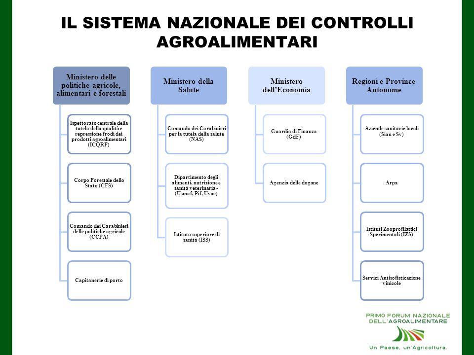 IL SISTEMA NAZIONALE DEI CONTROLLI AGROALIMENTARI Fonti varie CONTROLLI STIMATI 1.000.0000