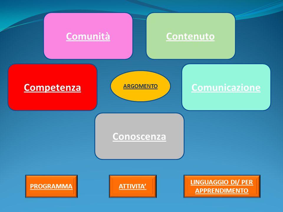 ComunitàContenuto Competenza Conoscenza Comunicazione ARGOMENTO PROGRAMMA ATTIVITA' LINGUAGGIO DI/ PER APPRENDIMENTO