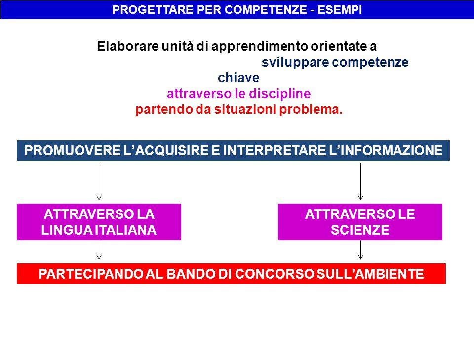 PROGETTARE PER COMPETENZE - ESEMPI PROMUOVERE L'ACQUISIRE E INTERPRETARE L'INFORMAZIONE ATTRAVERSO LA LINGUA ITALIANA ATTRAVERSO LE SCIENZE PARTECIPAN