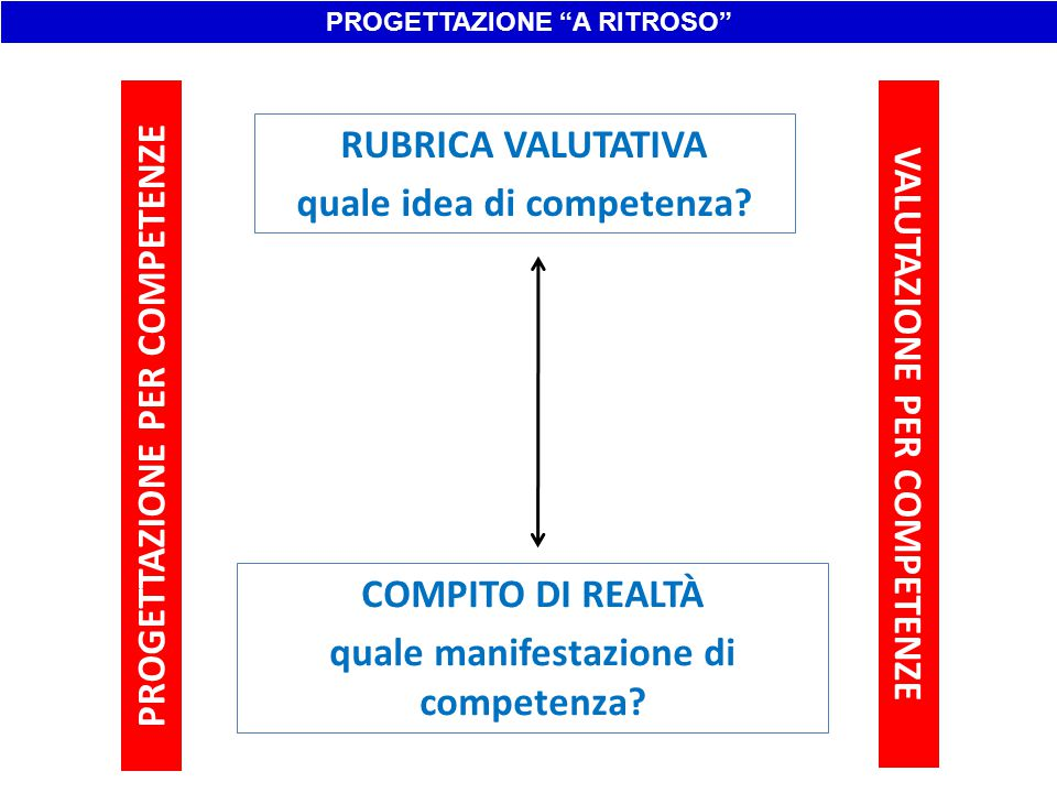 PROGETTAZIONE PER COMPETENZE VALUTAZIONE PER COMPETENZE RUBRICA VALUTATIVA quale idea di competenza? COMPITO DI REALTÀ quale manifestazione di compete