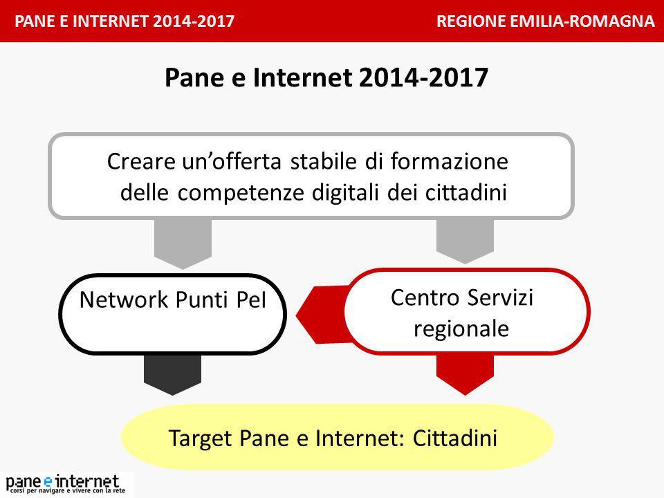 PANE E INTERNET 2014-2017 REGIONE EMILIA-ROMAGNA Età ed accesso al web http://digitale.regione.emilia-romagna.it/dati