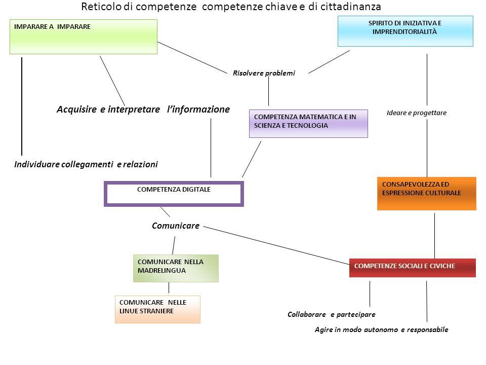 Reticolo di competenze competenze chiave e di cittadinanza IMPARARE A IMPARARE Individuare collegamenti e relazioni Acquisire e interpretare l'informa