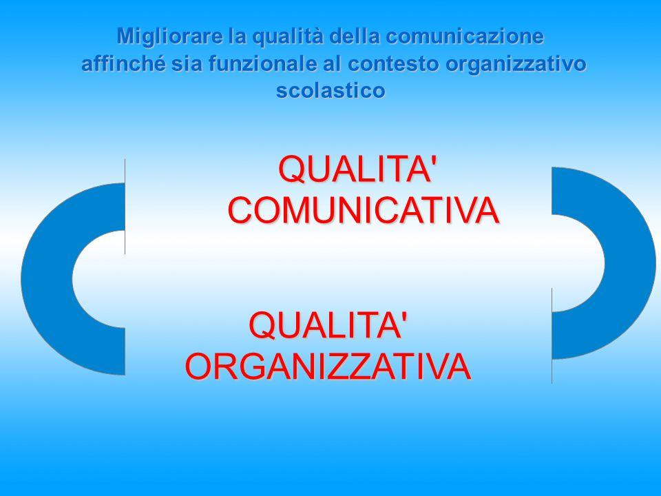 Migliorare la qualità della comunicazione affinché sia funzionale al contesto organizzativo scolastico QUALITA'COMUNICATIVA QUALITA' ORGANIZZATIVA