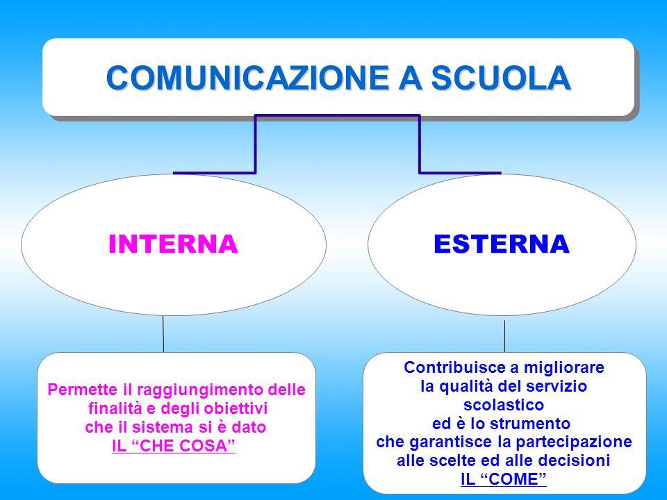 """COMUNICAZIONE A SCUOLA INTERNAESTERNA Permette il raggiungimento delle finalità e degli obiettivi che il sistema si è dato IL """"CHE COSA"""" Contribuisce"""