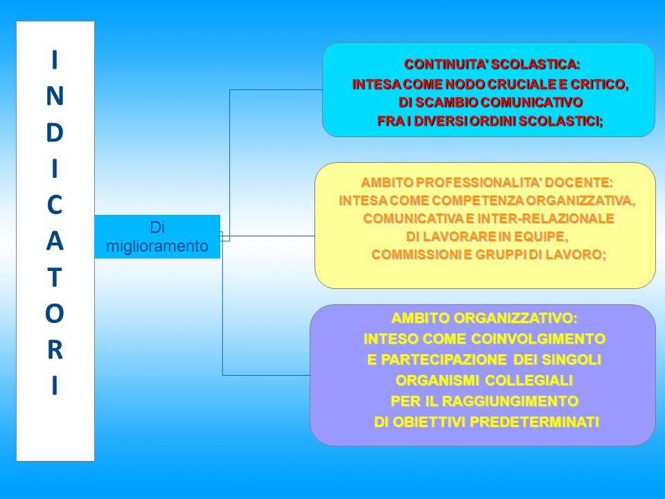 INDICATORIINDICATORI CONTINUITA' SCOLASTICA: INTESA COME NODO CRUCIALE E CRITICO, INTESA COME NODO CRUCIALE E CRITICO, DI SCAMBIO COMUNICATIVO DI SCAM