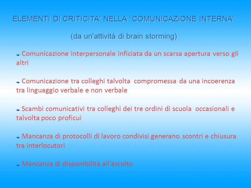 Comunicazione interpersonale inficiata da un scarsa apertura verso gli altri Comunicazione tra colleghi talvolta compromessa da una incoerenza tra lin