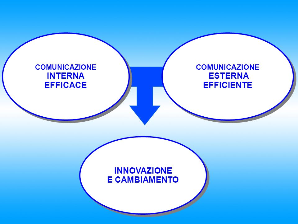 INNOVAZIONE E CAMBIAMENTO INNOVAZIONE E CAMBIAMENTO COMUNICAZIONE ESTERNA EFFICIENTE COMUNICAZIONE ESTERNA EFFICIENTE COMUNICAZIONE INTERNA EFFICACE C