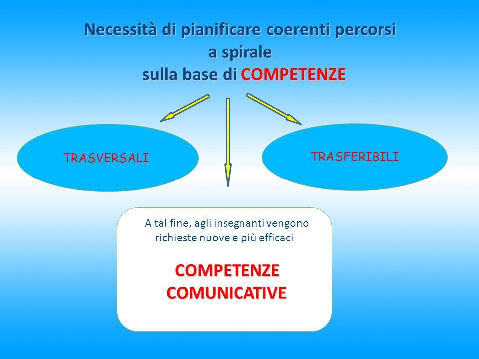Necessità di pianificare coerenti percorsi a spirale sulla base di COMPETENZE sulla base di COMPETENZE TRASFERIBILI TRASVERSALI A tal fine, agli inseg