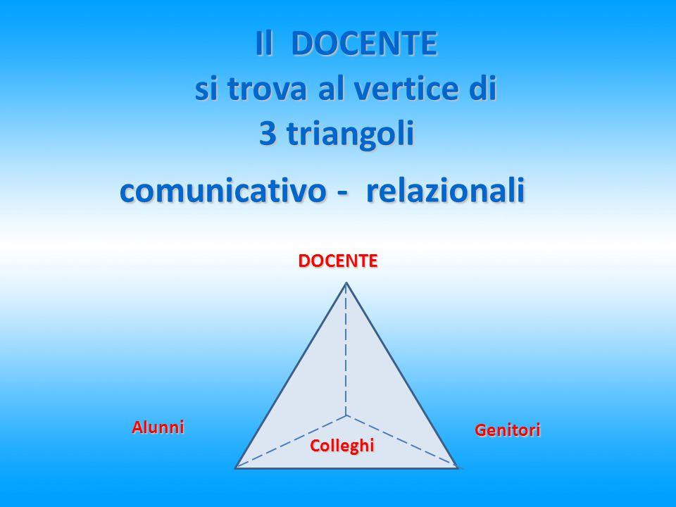 Il DOCENTE si trova al vertice di si trova al vertice di 3 triangoli comunicativo - relazionali DOCENTE Alunni Genitori Colleghi