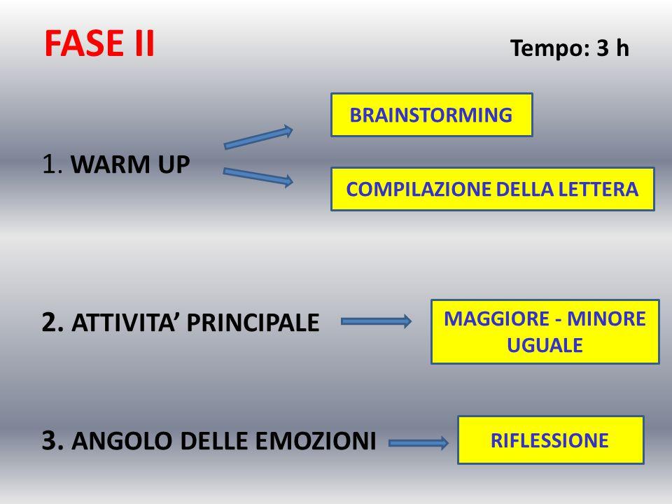 FASE II Tempo: 3 h 1. WARM UP 2. ATTIVITA' PRINCIPALE 3. ANGOLO DELLE EMOZIONI BRAINSTORMING COMPILAZIONE DELLA LETTERA MAGGIORE - MINORE UGUALE RIFLE