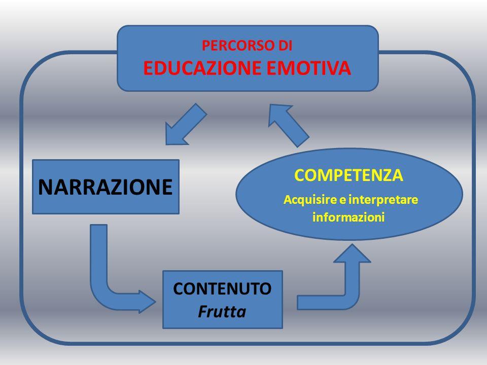 PERCORSO DI EDUCAZIONE EMOTIVA COMPETENZA Acquisire e interpretare informazioni NARRAZIONE CONTENUTO Frutta