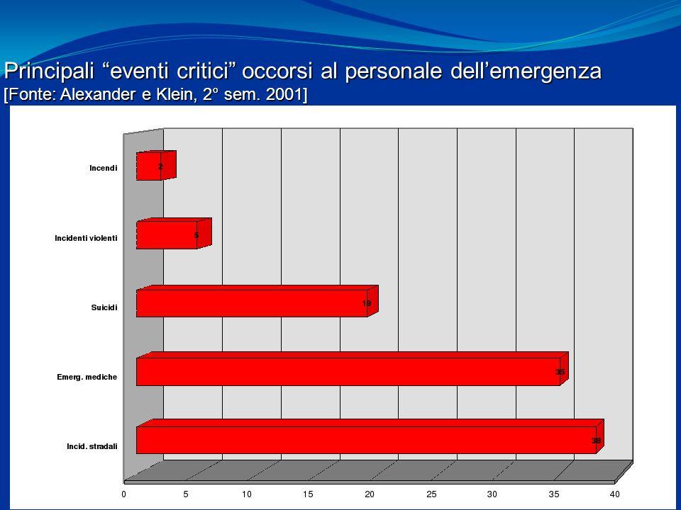 """Principali """"eventi critici"""" occorsi al personale dell'emergenza [Fonte: Alexander e Klein, 2° sem. 2001]"""