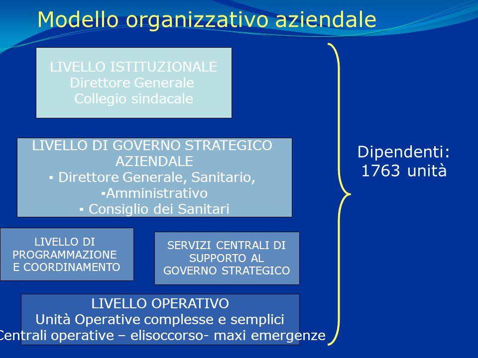 Struttura dedicata alla ricezione delle chiamate telefoniche provenienti dall'area di competenza (Regionale o Provinciale) e alla analisi ed all'invio del mezzo di soccorso più adeguato alla risoluzione del problema.