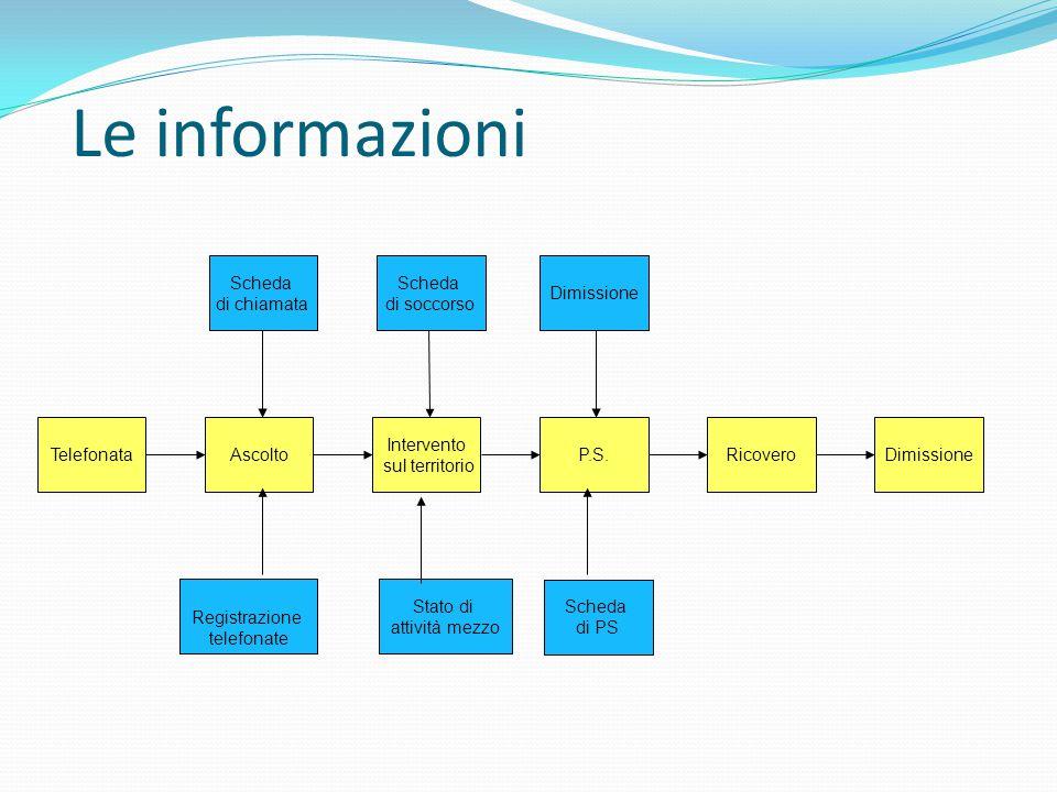 Gestione dei processi Attraverso la  Focalizzazione al valore aggiunto in termini di outcome con attenzione al cosidetto quintetto  Integrazione funzionale nei percorsi clinici  Pianificazione delle reti