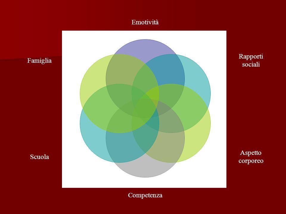 Emotività Rapporti sociali Aspetto corporeo Competenza Scuola Famiglia