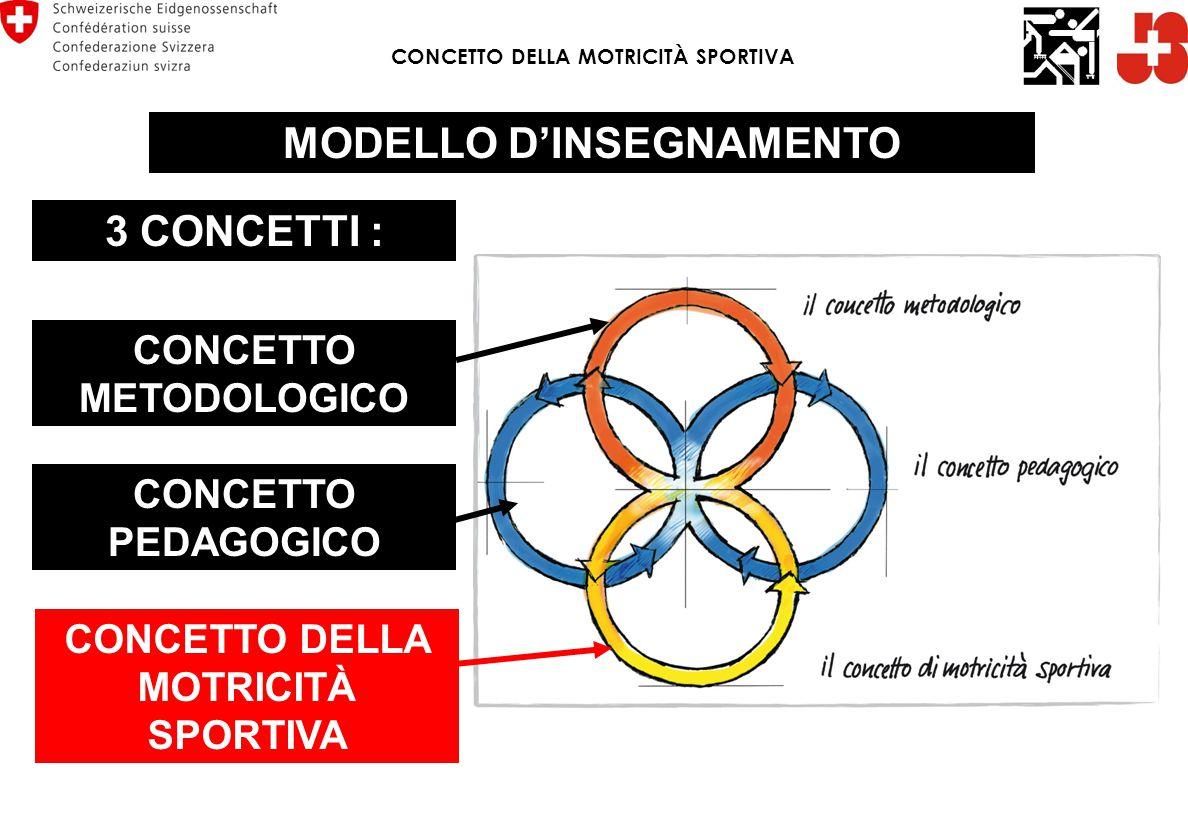 CONCETTO DELLA MOTRICITÀ SPORTIVA MODELLO D'INSEGNAMENTO 3 CONCETTI : CONCETTO METODOLOGICO CONCETTO DELLA MOTRICITÀ SPORTIVA CONCETTO PEDAGOGICO