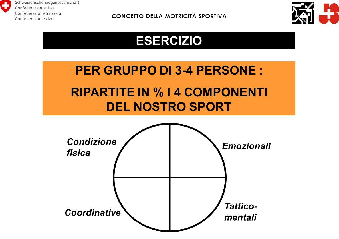 ESERCIZIO PER GRUPPO DI 3-4 PERSONE : RIPARTITE IN % I 4 COMPONENTI DEL NOSTRO SPORT Condizione fisica Coordinative Tattico- mentali Emozionali CONCET