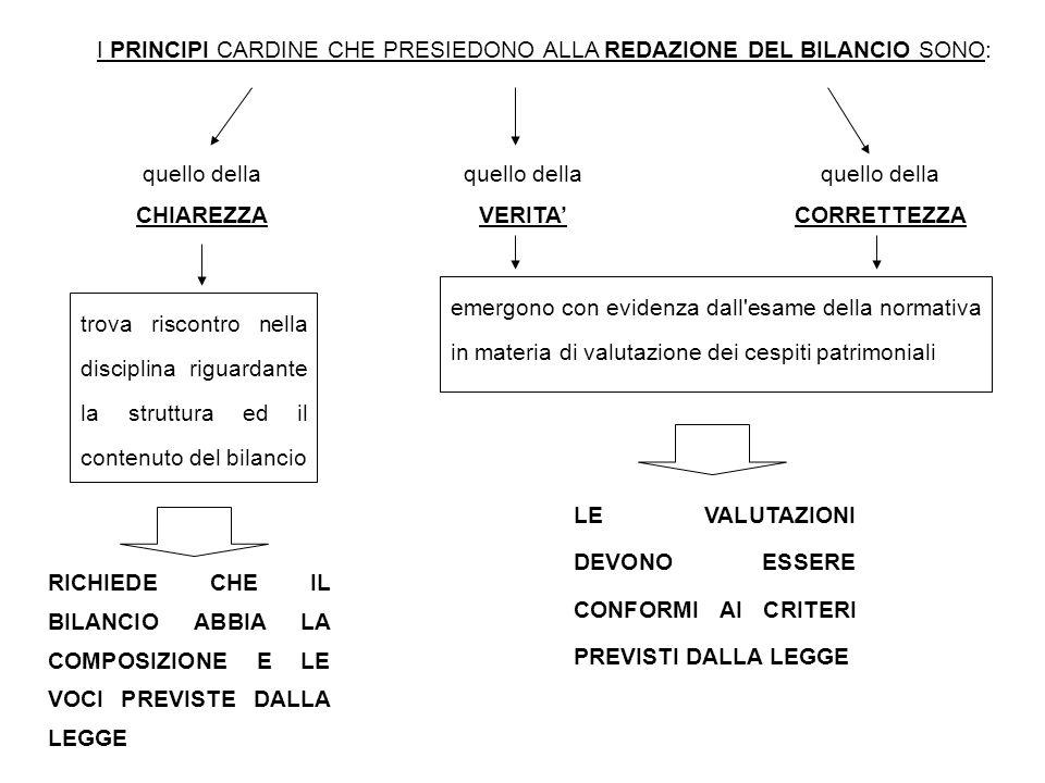 I PRINCIPI CARDINE CHE PRESIEDONO ALLA REDAZIONE DEL BILANCIO SONO: trova riscontro nella disciplina riguardante la struttura ed il contenuto del bila