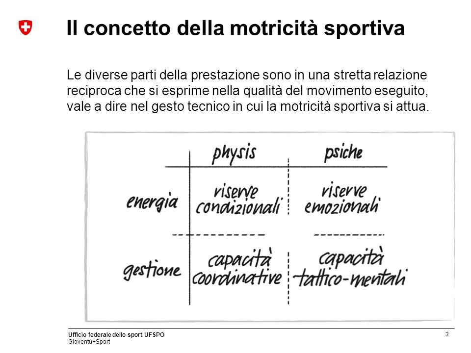 3 Ufficio federale dello sport UFSPO Gioventù+Sport Il concetto della motricità sportiva Le diverse parti della prestazione sono in una stretta relazi
