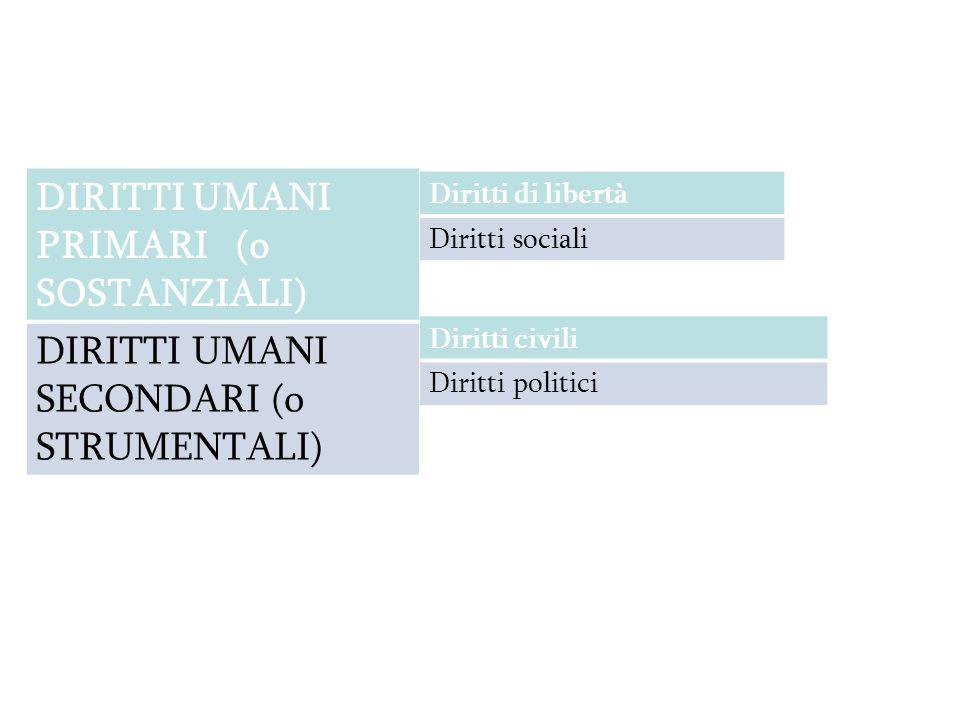 DIRITTI UMANI PRIMARI (o SOSTANZIALI) DIRITTI UMANI SECONDARI (o STRUMENTALI) Diritti di libertà Diritti sociali Diritti civili Diritti politici