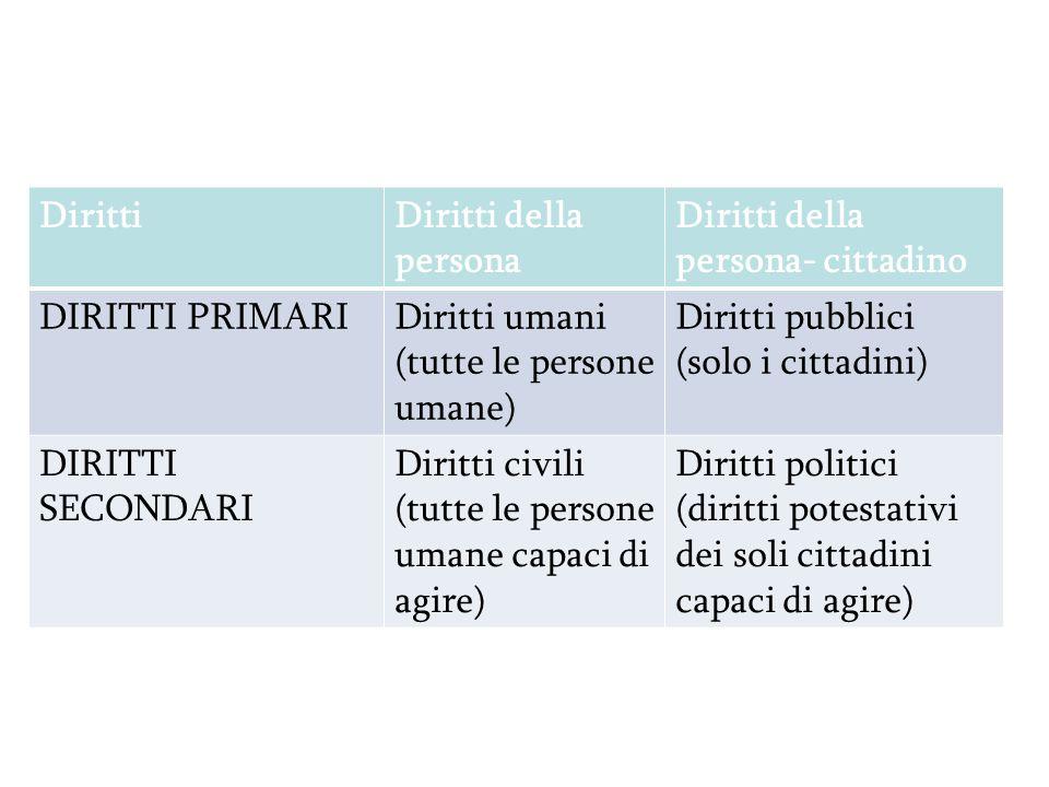 DirittiDiritti della persona Diritti della persona- cittadino DIRITTI PRIMARIDiritti umani (tutte le persone umane) Diritti pubblici (solo i cittadini