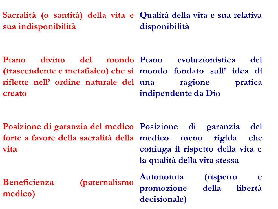 Sacralità (o santità) della vita e sua indisponibilità Piano divino del mondo (trascendente e metafisico) che si riflette nell' ordine naturale del cr
