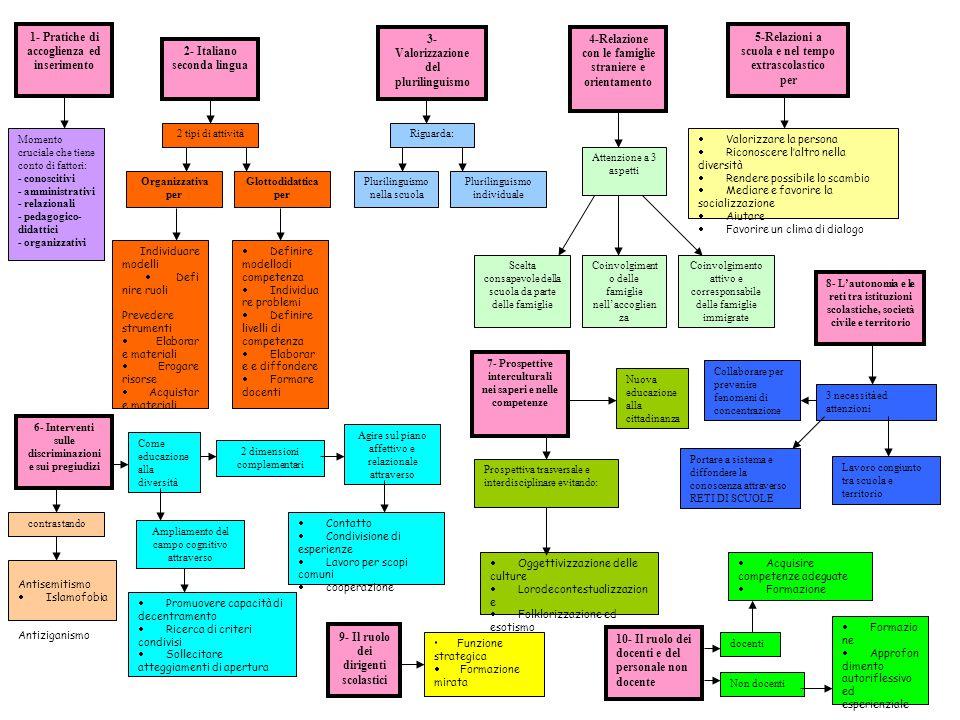 Brun F. Lucia 1- Pratiche di accoglienza ed inserimento 2- Italiano seconda lingua 3- Valorizzazione del plurilinguismo 4-Relazione con le famiglie st