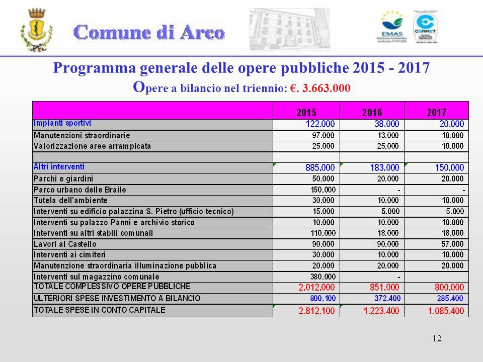 12 Programma generale delle opere pubbliche 2015 - 2017 O pere a bilancio nel triennio: €. 3.663.000