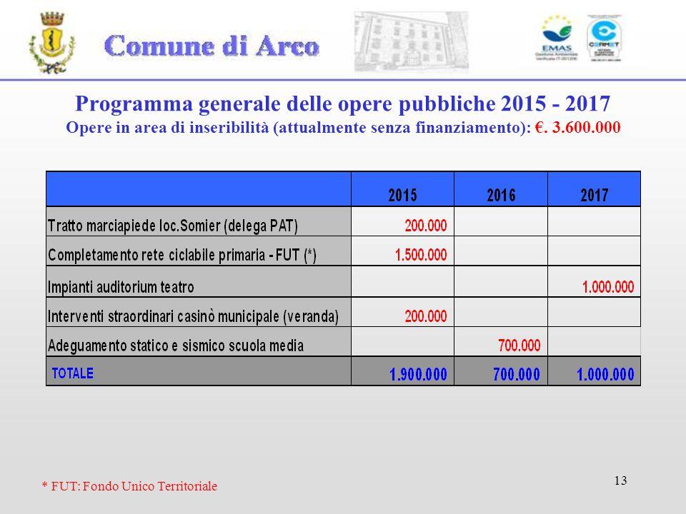 13 Programma generale delle opere pubbliche 2015 - 2017 Opere in area di inseribilità (attualmente senza finanziamento): €. 3.600.000 * FUT: Fondo Uni