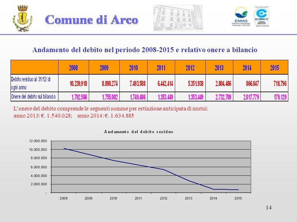 14 Andamento del debito nel periodo 2008-2015 e relativo onere a bilancio L'onere del debito comprende le seguenti somme per estinzione anticipata di mutui: anno 2013: €.