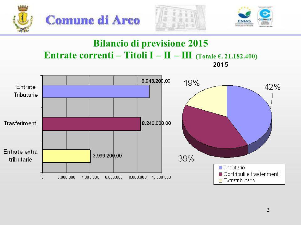2 Bilancio di previsione 2015 Entrate correnti – Titoli I – II – III (Totale €. 21.182.400)