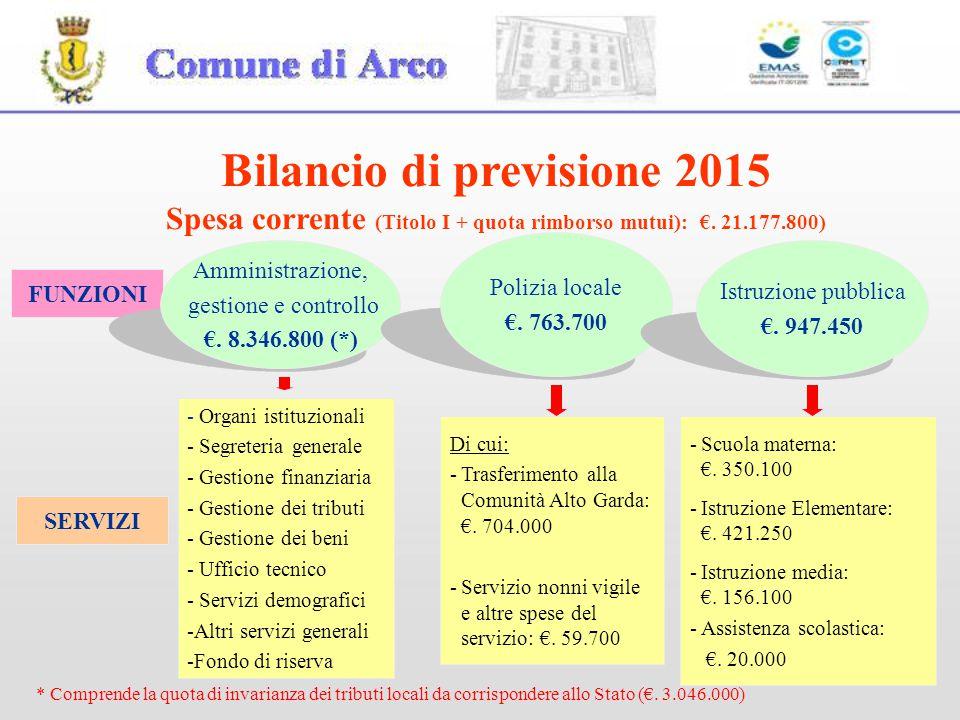 4 FUNZIONI Amministrazione, gestione e controllo €. 8.346.800 (*) Polizia locale €. 763.700 SERVIZI - Organi istituzionali - Segreteria generale - Ges