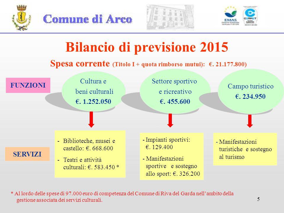 5 Bilancio di previsione 2015 Spesa corrente (Titolo I + quota rimborso mutui): €. 21.177.800) FUNZIONI Cultura e beni culturali €. 1.252.050 Settore