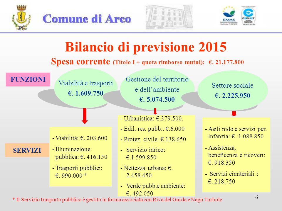 6 FUNZIONI Viabilità e trasporti €. 1.609.750 Gestione del territorio e dell'ambiente €. 5.074.500 SERVIZI -Viabilità: €. 203.600 -Illuminazione pubbl