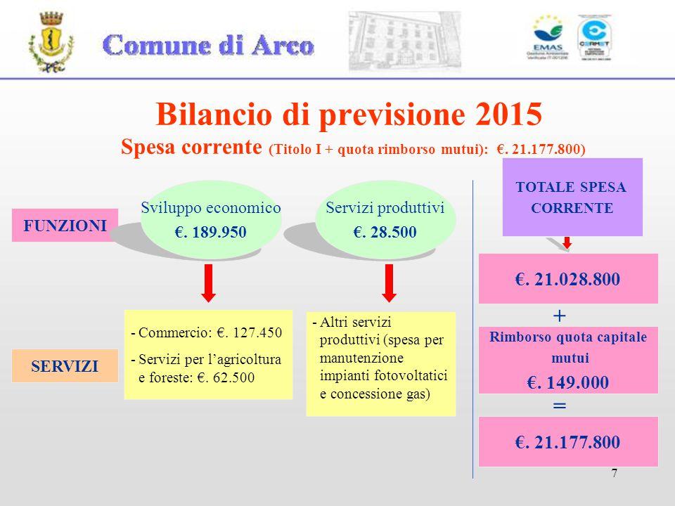 7 FUNZIONI Sviluppo economico €. 189.950 Servizi produttivi €. 28.500 SERVIZI -Commercio: €. 127.450 -Servizi per l'agricoltura e foreste: €. 62.500 €