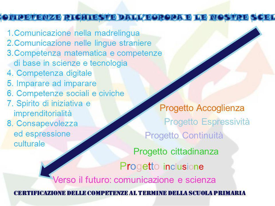 1.Comunicazione nella madrelingua 2.Comunicazione nelle lingue straniere 3.Competenza matematica e competenze di base in scienze e tecnologia 4. Compe